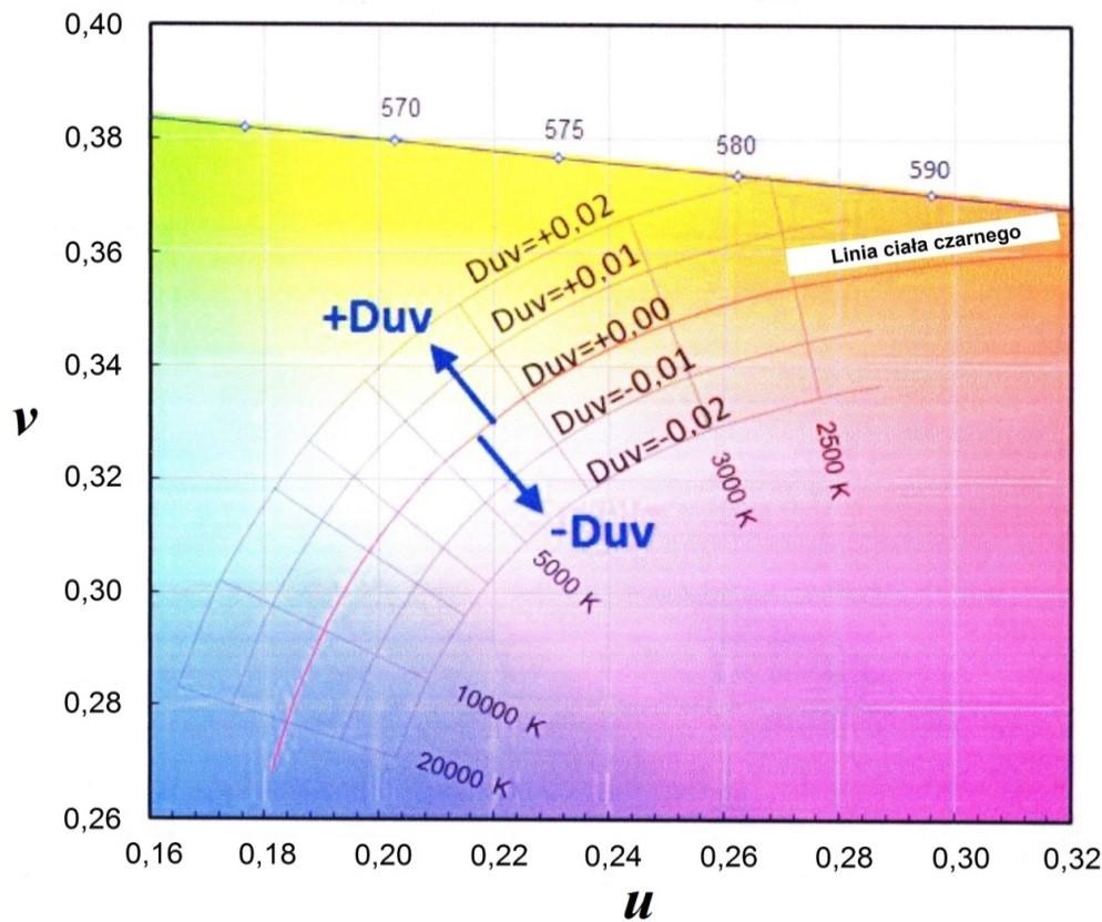 Charakterystyki kolorymetryczne źródeł światła białego