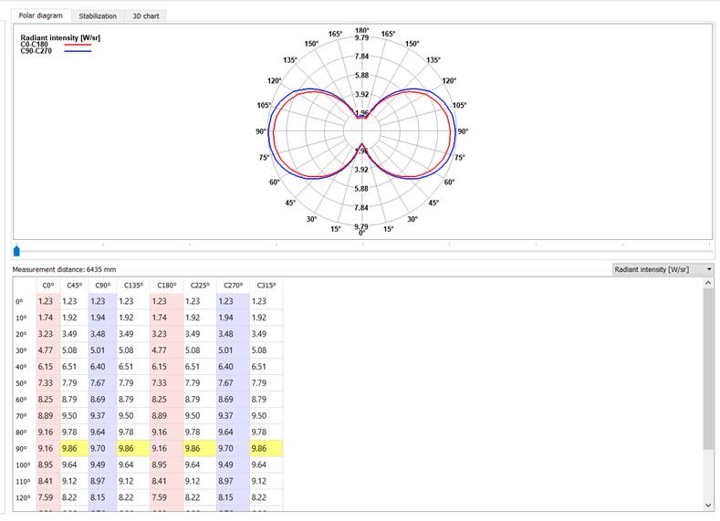 gl optic radiometric measurements